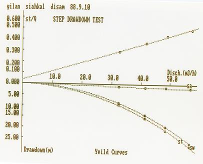 منحنی مشخصه های  یک حلقه چاه